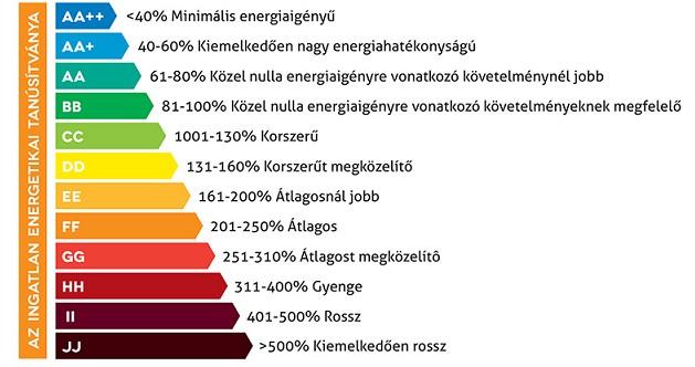Energetikai tanúsítvány készítés Komárom-Esztergom megye